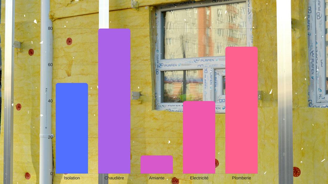 Recherche diagnostiqueur immobilier désespérément